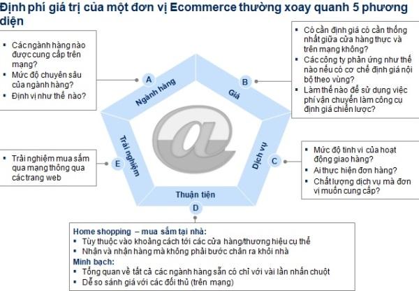 Start-up với E-Commerce: Định vị mũi nhọn thế nào để thành công?